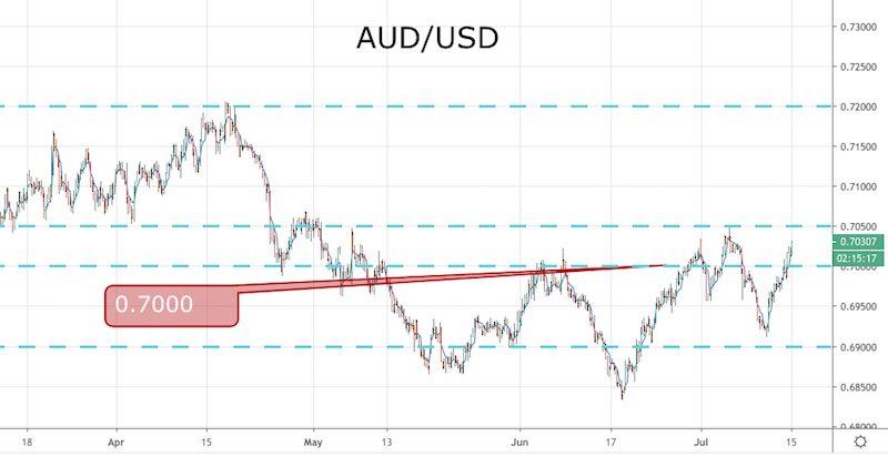 AUD/USD -240min