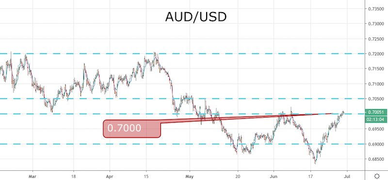 The AUD/USD Reclaims 70c Ahead of the RBA - Forex News by FX Leaders