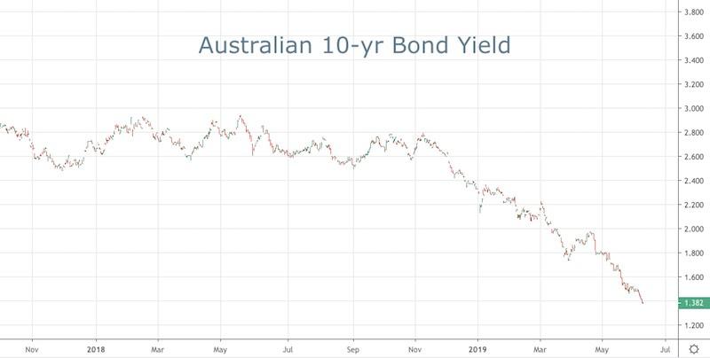 Aussie 10-yr Bond Yield