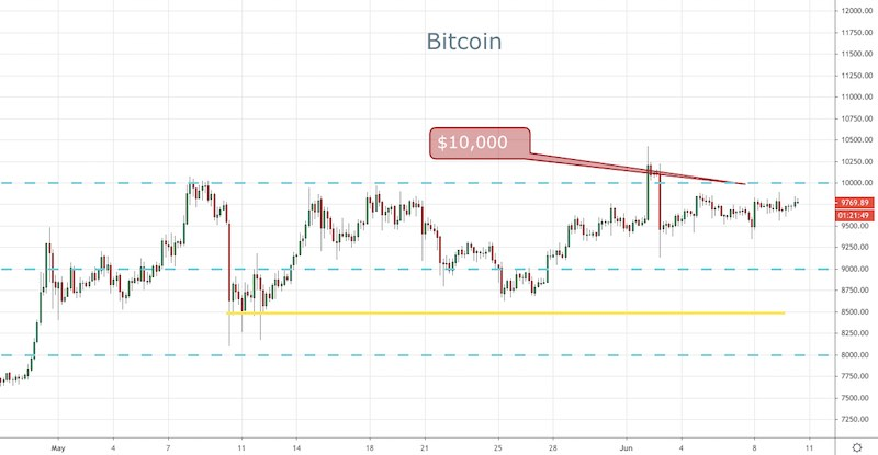 Key BTC Levels for the Week - Forex News by FX Leaders