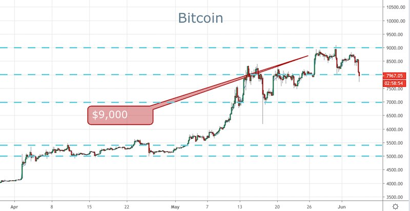 Bitcoin Crashes Through $8,000 - Forex News by FX Leaders