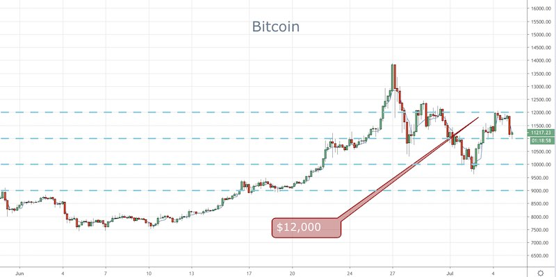 Bitcoin: $12,000 Sharply Rejected - Forex News by FX Leaders