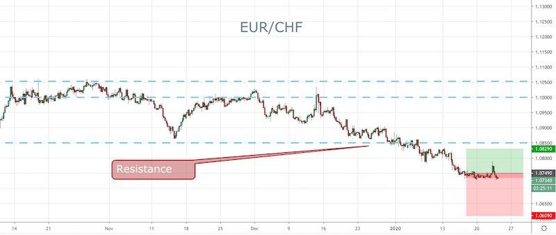 EUR/CHF
