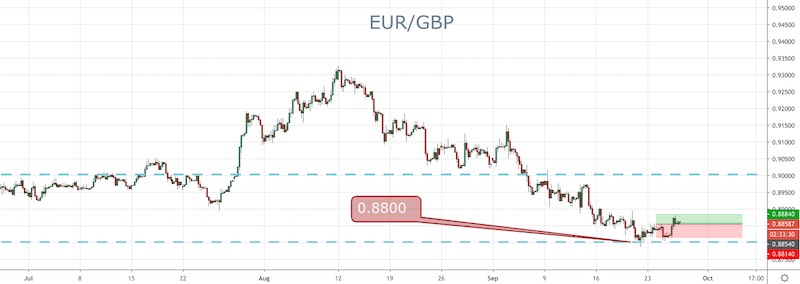 EUR/GBP