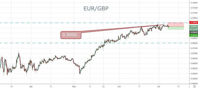 Forex Signals Brief for July 8: FOMC Still the Key - Forex News by FX Leaders