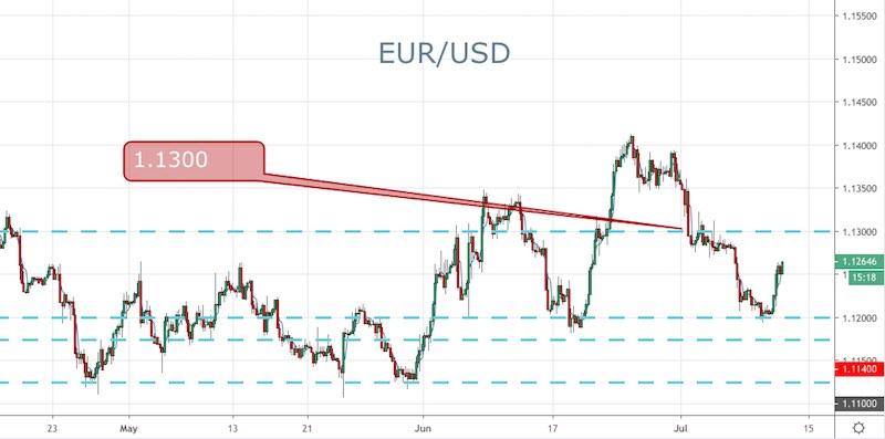 EUR/USD - 240min.