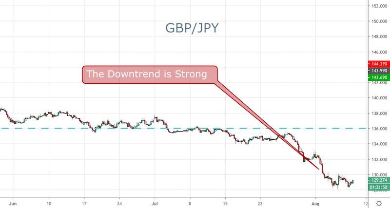 GBP/JPY
