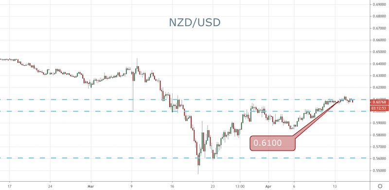 NZD/USD