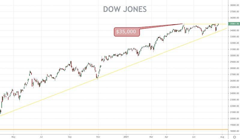 Dow Jones (DJI) Price Forecast