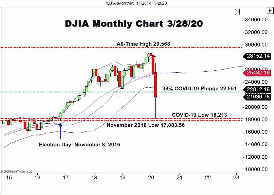 Dow Jones Industrial Average (DOW), Monthly Chart