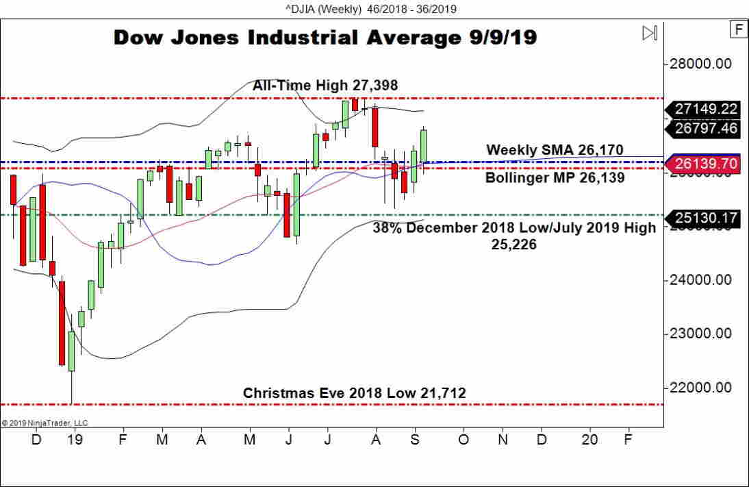 Dow Jones Industrial Average (DJIA), Weekly Chart U.S. Indices