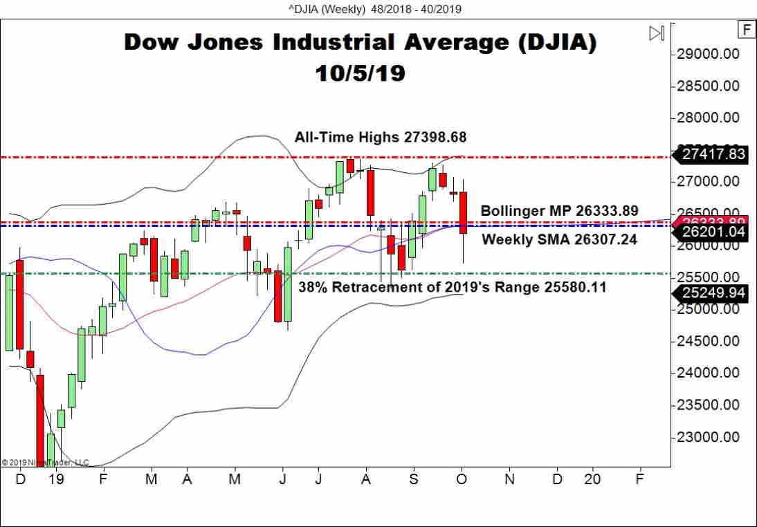 Dow Jones Industrial Average (DOW), Weekly Chart