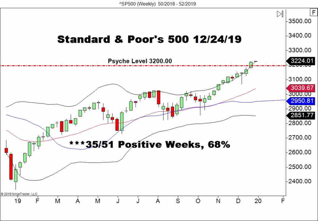 S&P 500, Weekly Chart
