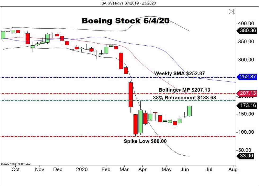 Boeing Stock (BA), Weekly Chart