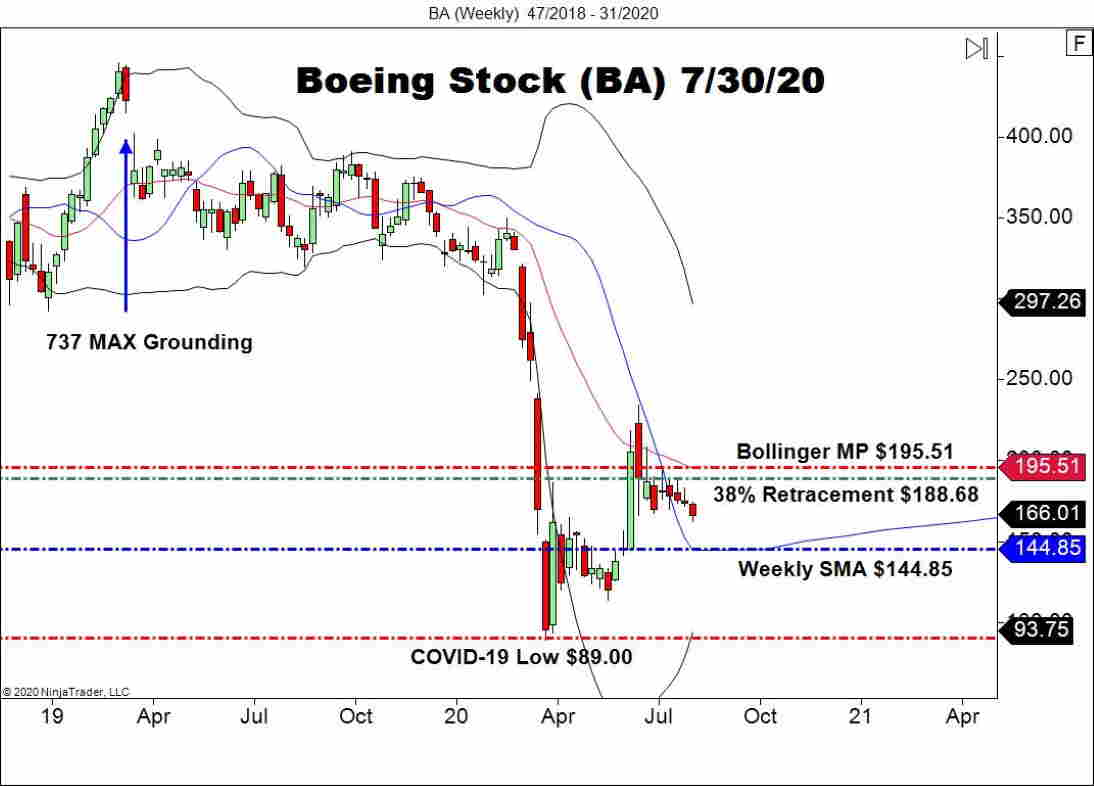 The Boeing Stock (BA) Weekly Chart Illustrates The Plunge, Recovery, And Consolidation In U.S. Large Caps.