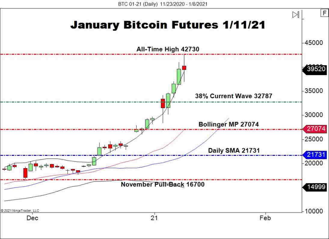 January Bitcoin Futures (BTC), Daily Chart