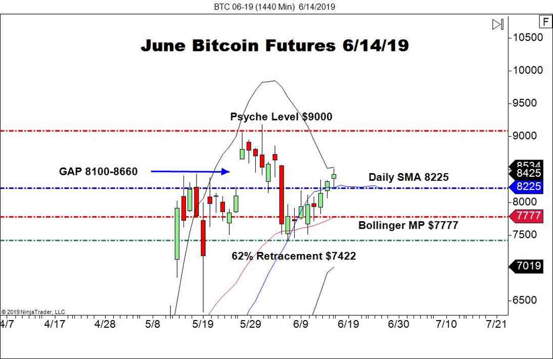 June Bitcoin Futures (BTC), Daily Chart