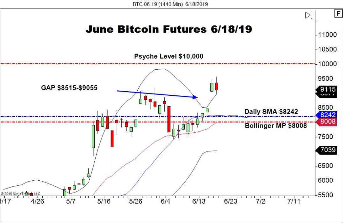$10,000 In View For Bitcoin - Forex News by FX Leaders