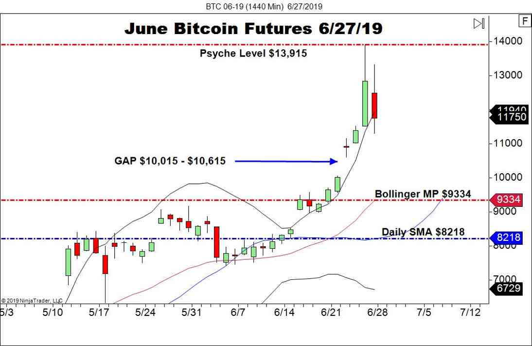 June Bitcoin Futures (BTC), Daily Chart