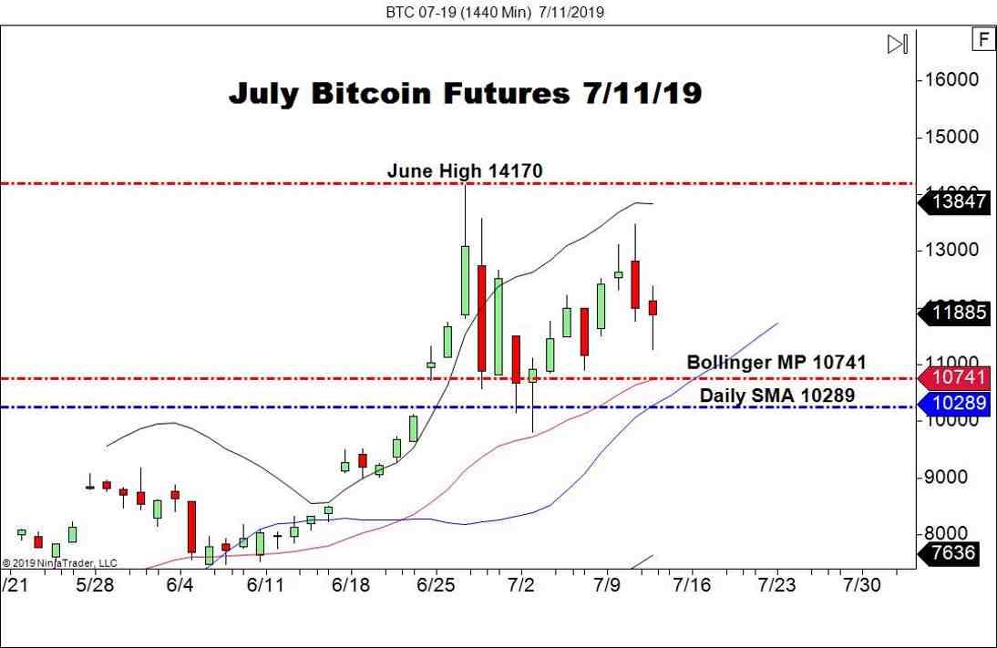 July Bitcoin Futures (BTC), Daily Chart