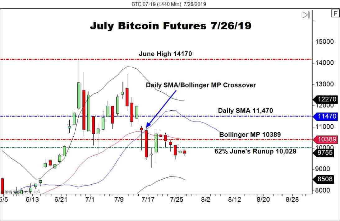 July Bitcoin Futures (BTC), Daily Chart