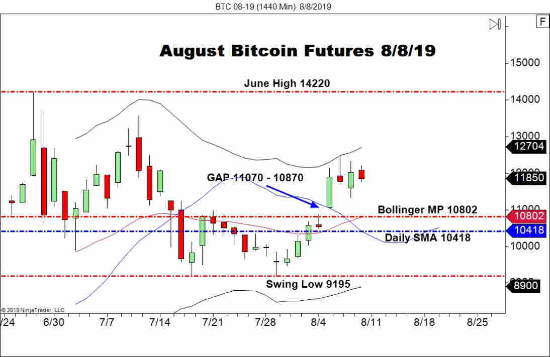 August Bitcoin Futures (BTC), Daily Chart