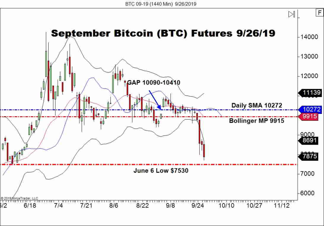 September Bitcoin Futures (BTC), Daily Chart