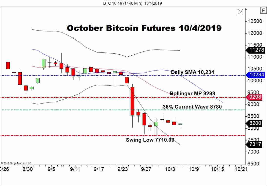 October Bitcoin Futures (BTC), Daily Chart cryptos