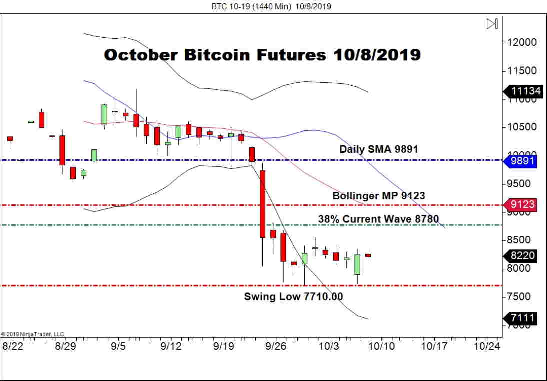 October Bitcoin Futures (BTC), Daily Chart