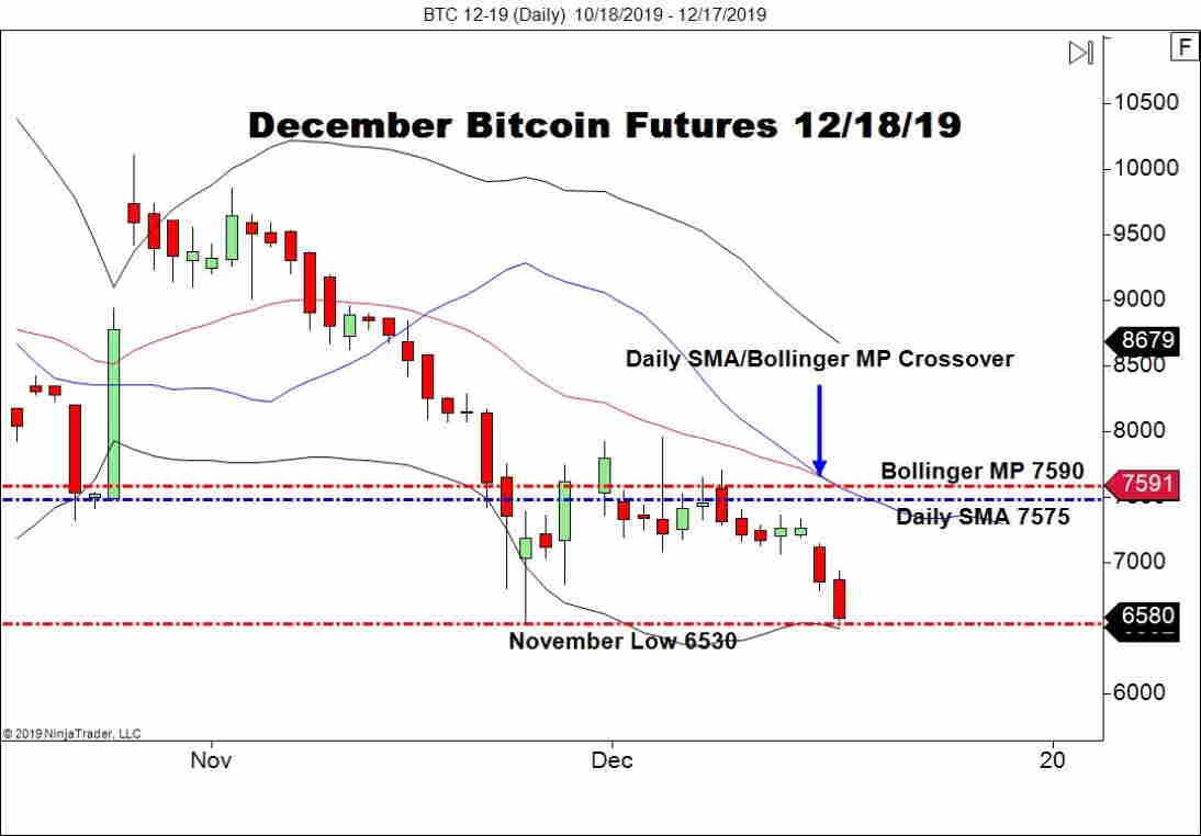 December Bitcoin Futures (BTC), Daily Chart