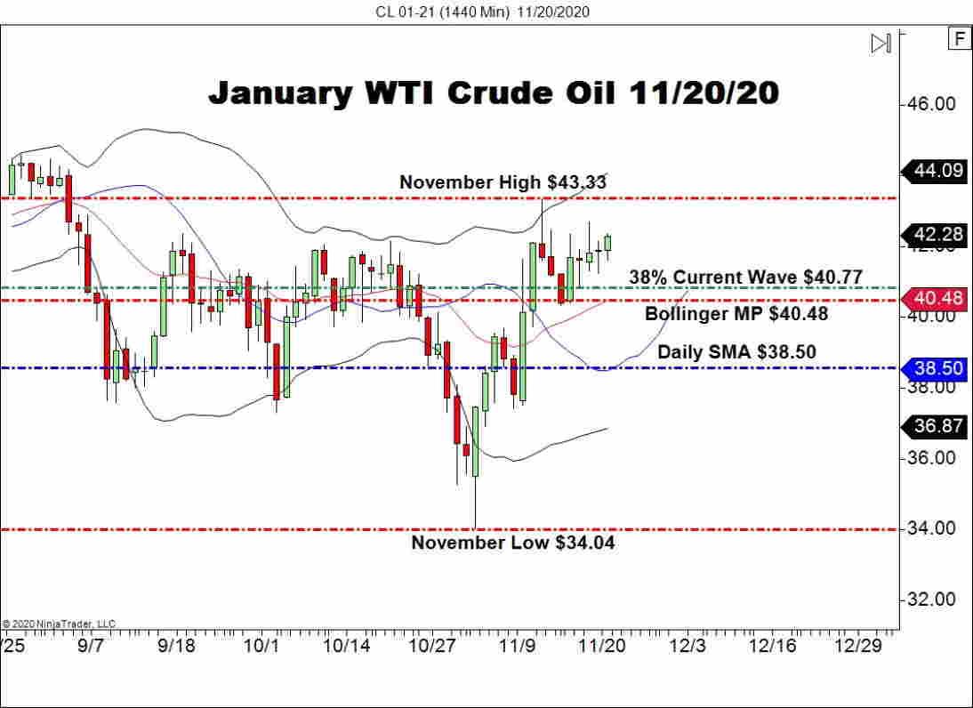 January WTI Crude Oil Futures (CL), Daily Chart