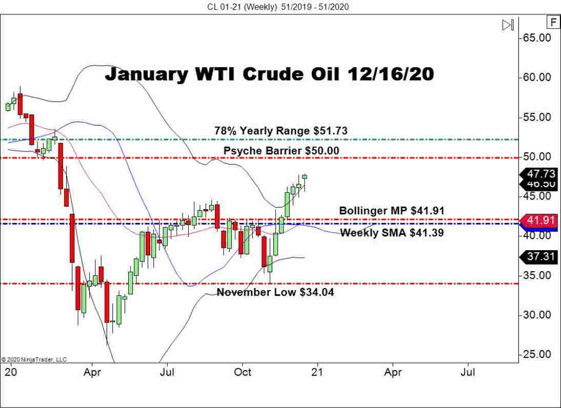 January WTI Crude Oil Futures (CL), Weekly Chart