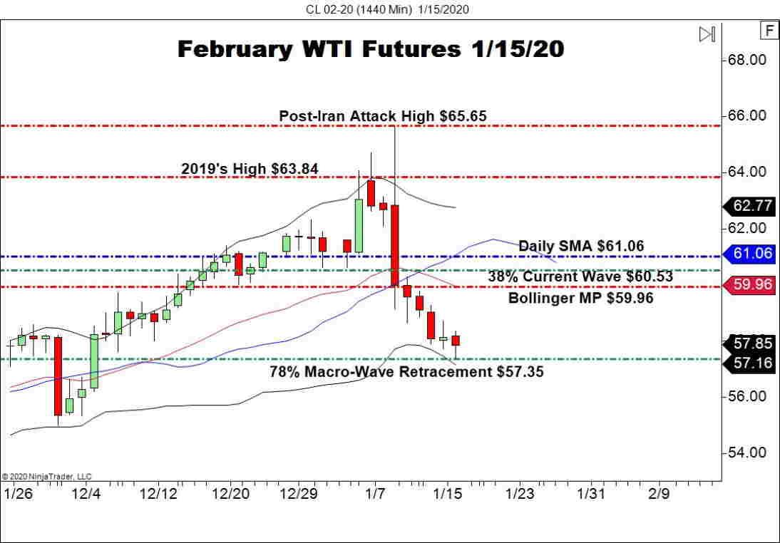 February WTI Crude Oil (CL), Daily Chart