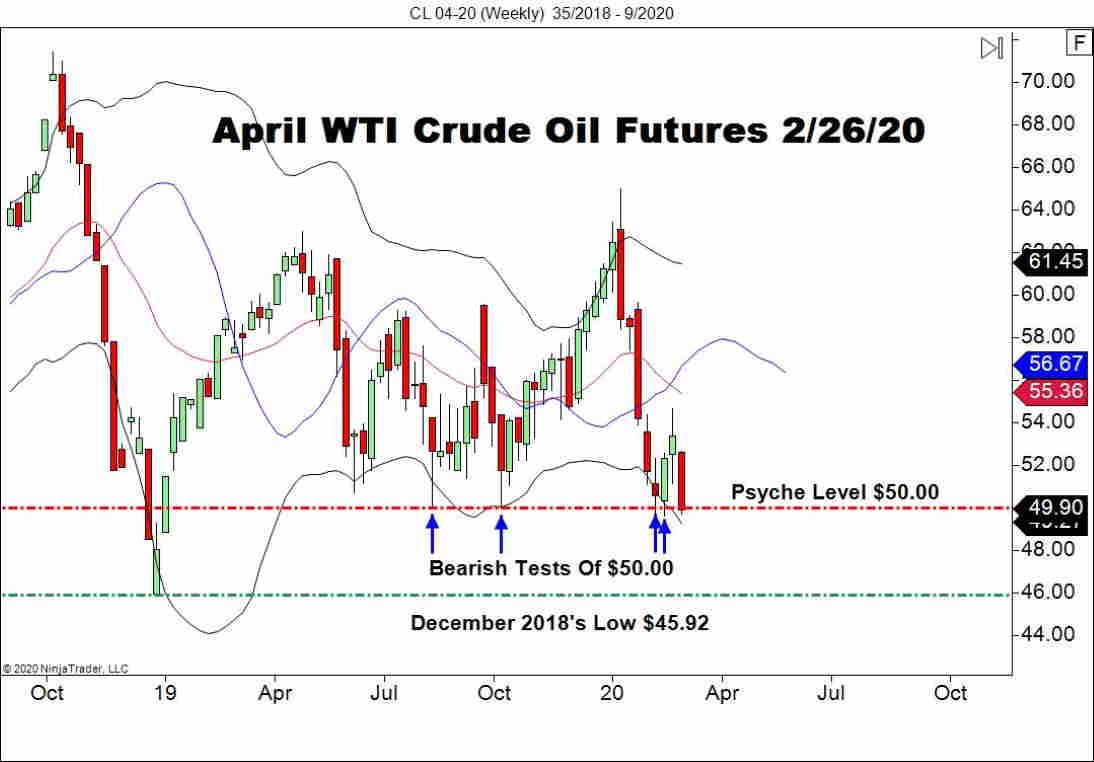 April WTI Crude Oil Futures (CL), Weekly Chart