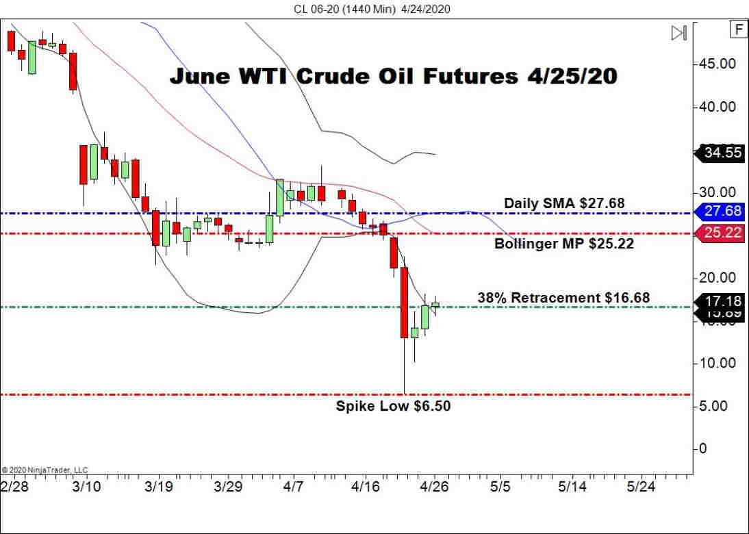 June WTI Crude Oil (CL), Daily Chart