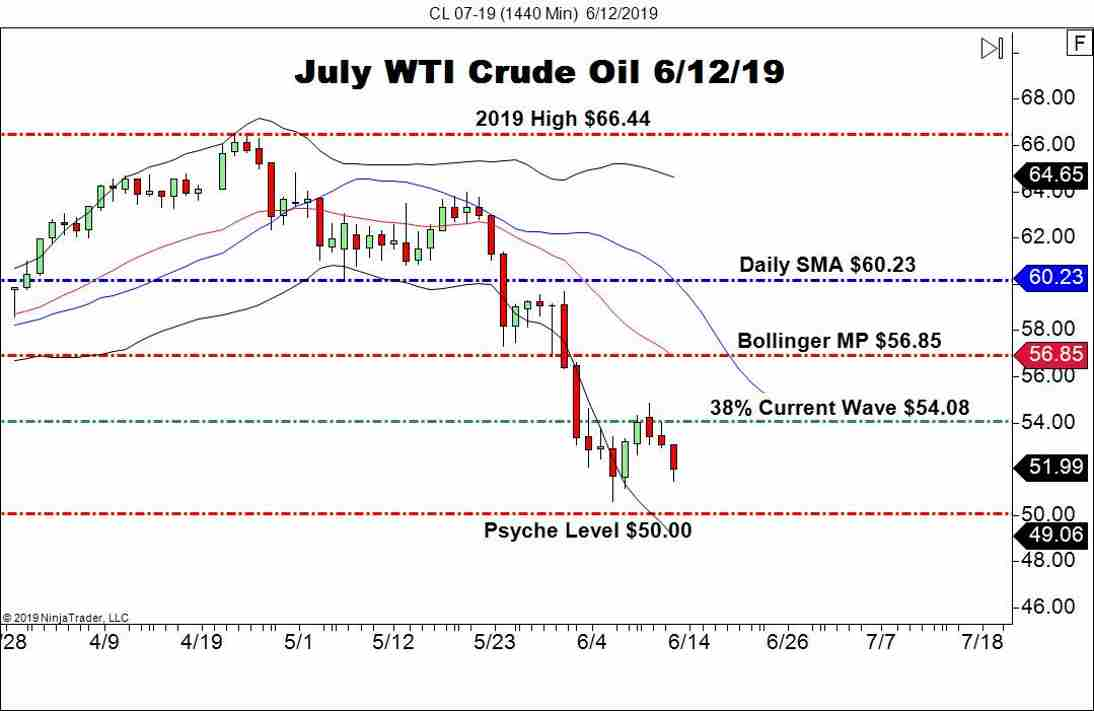 July WTI Crude Oil Futures (CL), Daily Chart