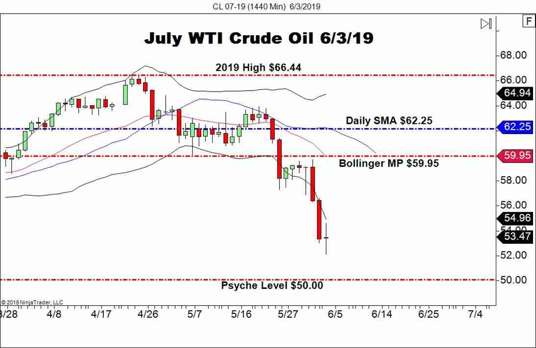 $50.00 In View For July WTI Crude - Forex News by FX Leaders