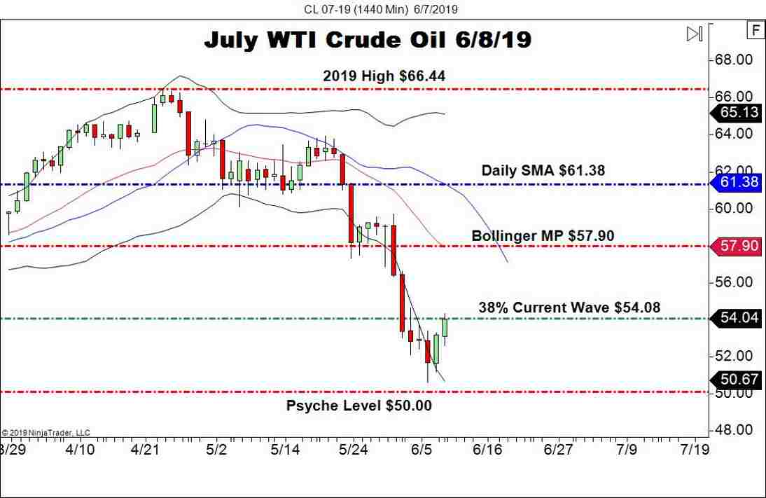 July WTI Crude Oil (CL), Daily Chart