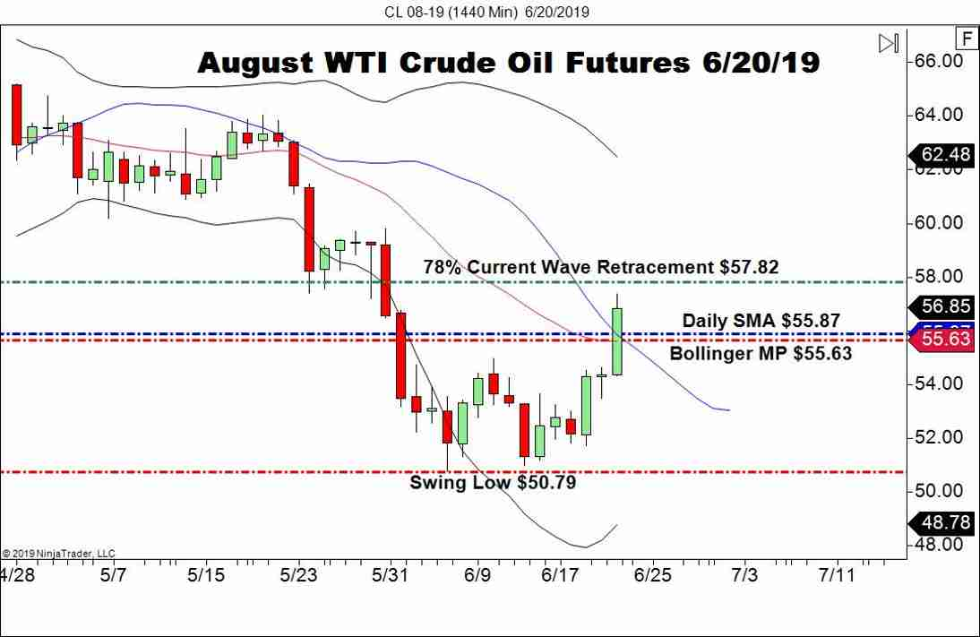 August WTI Crude Oil Futures (CL), Daily Chart