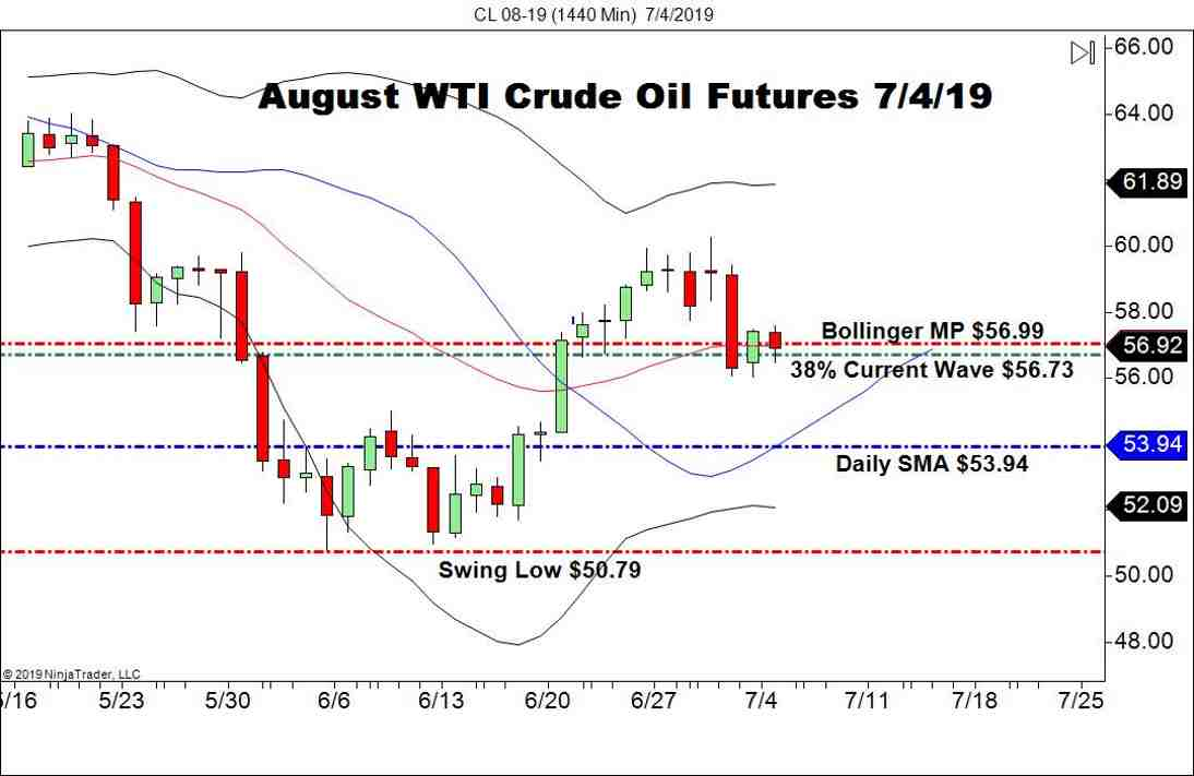 WTI Crude Holds Above Key Support Level - Forex News by FX Leaders