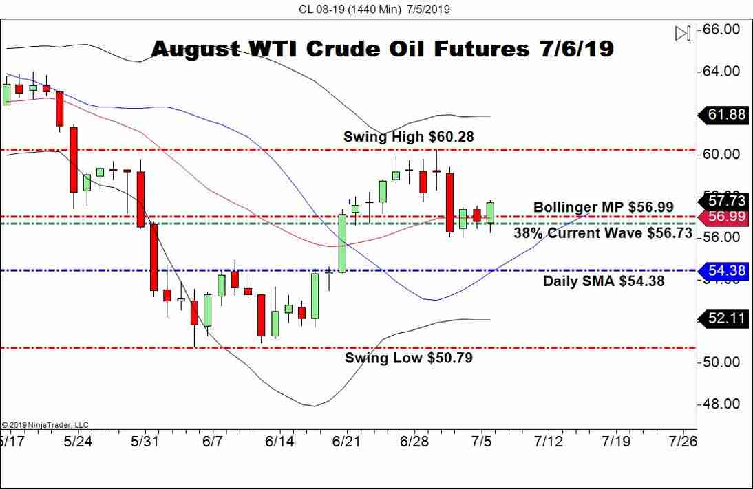 Second Half Outlook For WTI Crude Oil - Forex News by FX Leaders