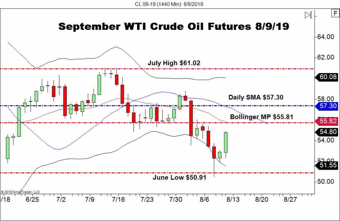 September WTI Crude Oil (CL), Daily Chart