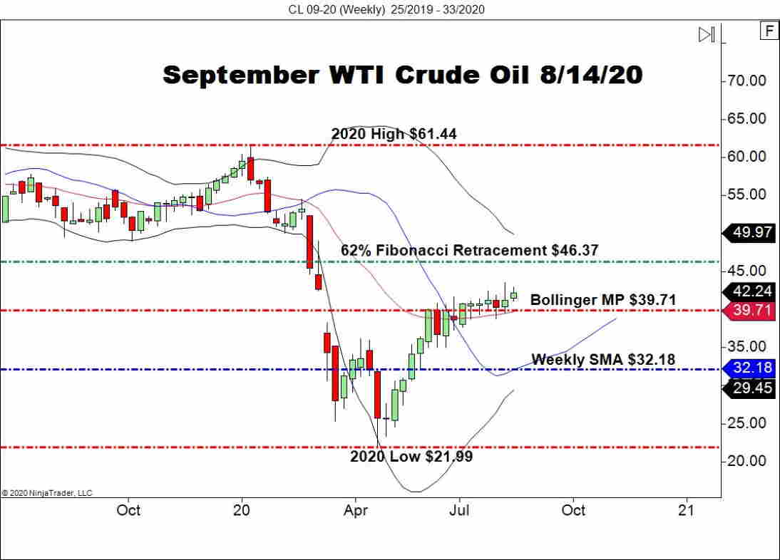 September WTI Crude Oil Futures (CL), Weekly Chart