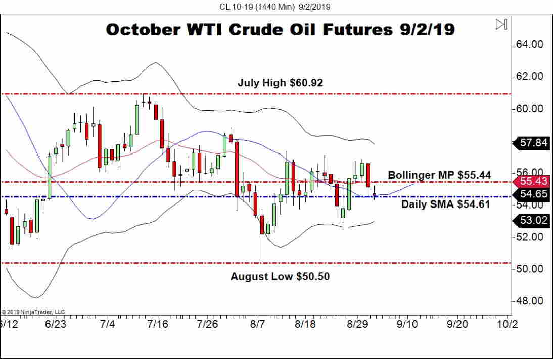 October WTI Crude Oil Futures (CL), Daily Chart