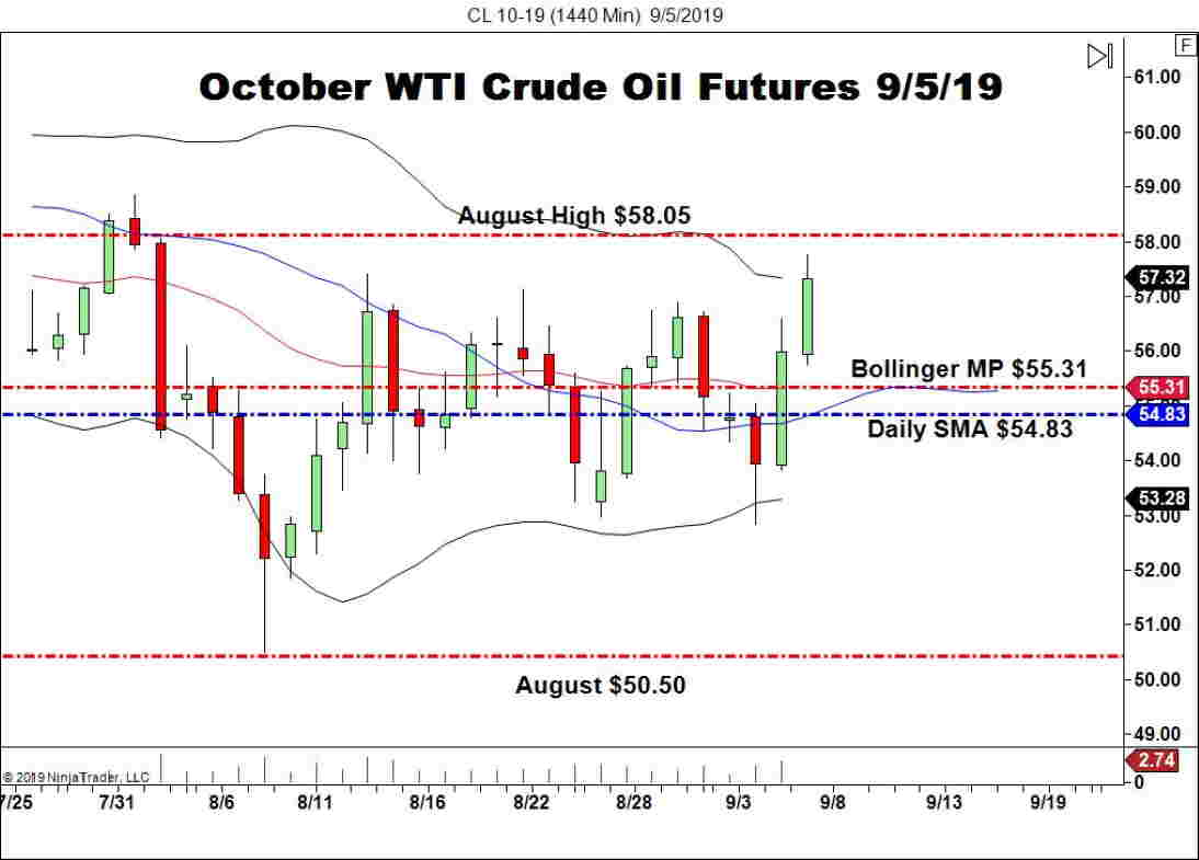 October WTI Crude Oil Futures (CL), Daily Chart EIA