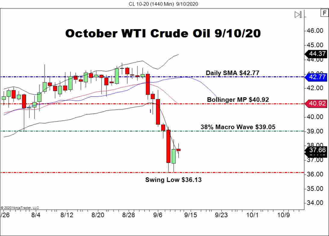 October WTI Crude Oil (CL), Daily Chart