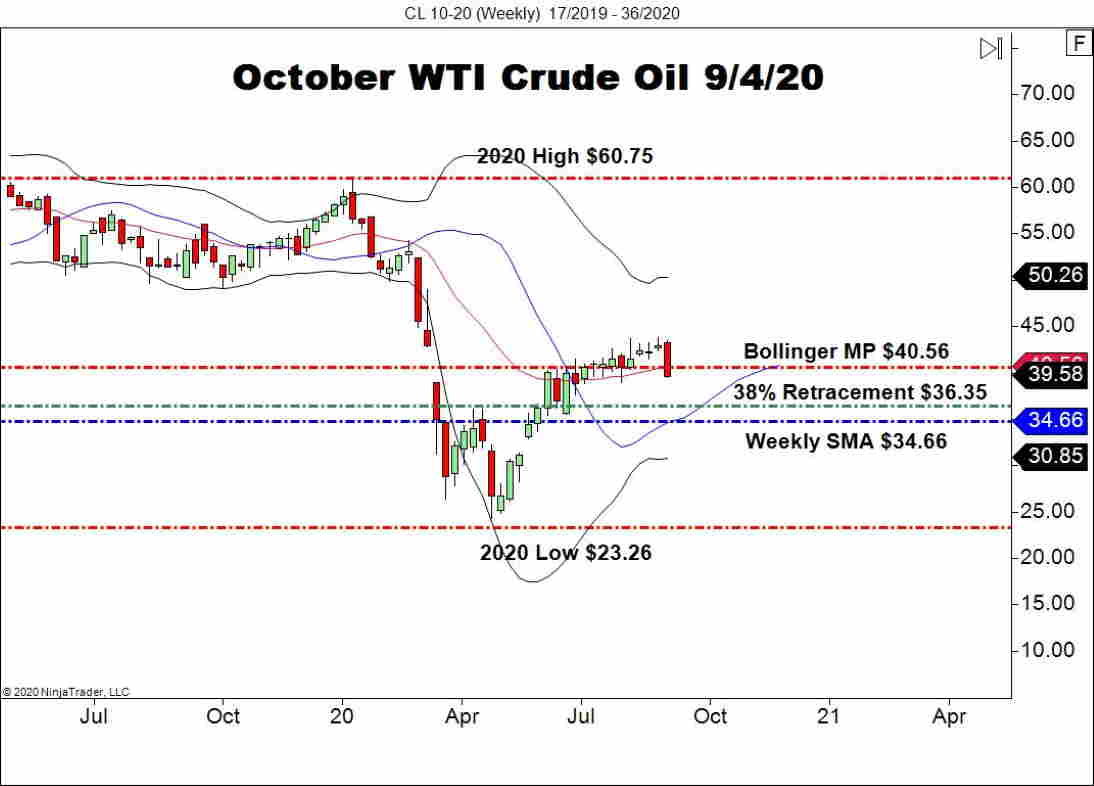 October WTI Crude Oil (CL), Weekly Chart
