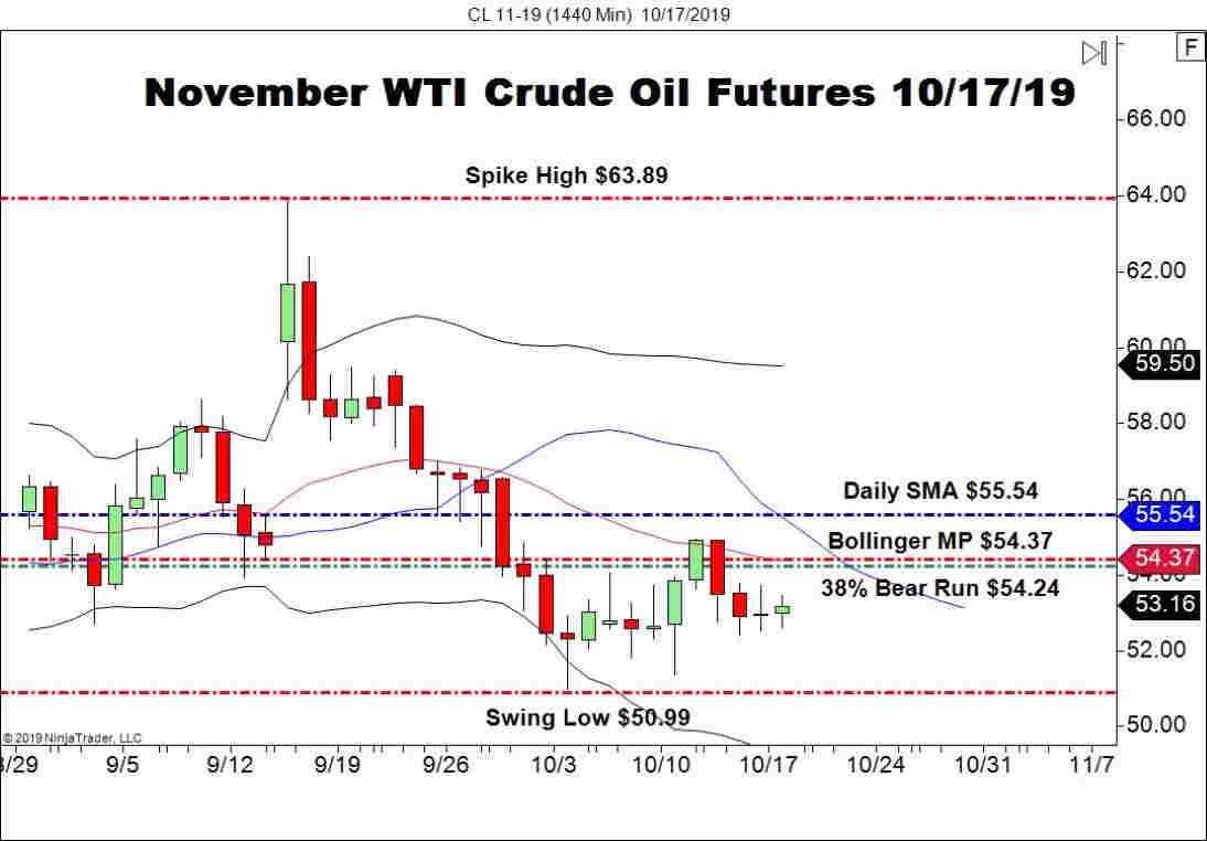 November WTI Crude Oil Futures (CL), Daily Chart EIA