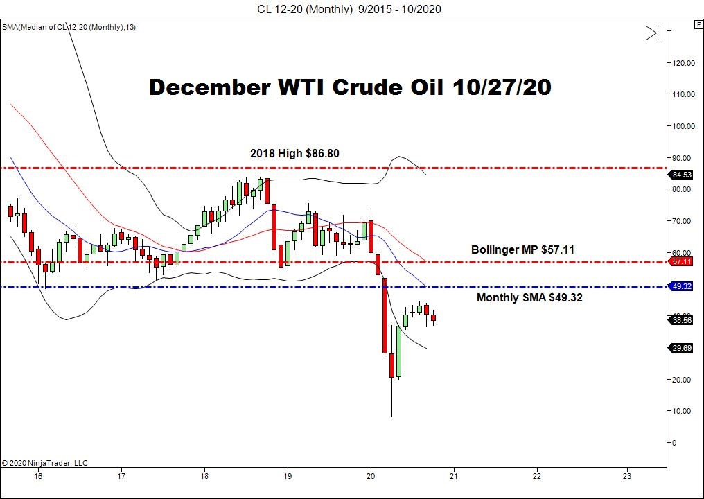December WTI Crude Oil Futures (CL), Monthly Chart