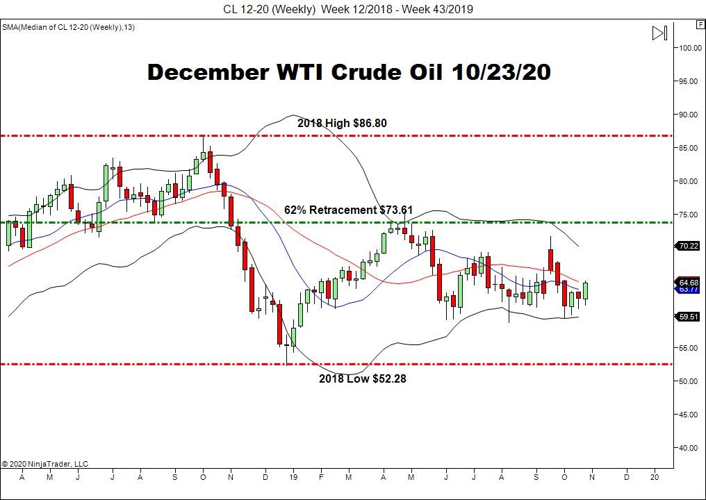 December WTI Crude Oil Futures (CL), Weekly Chart